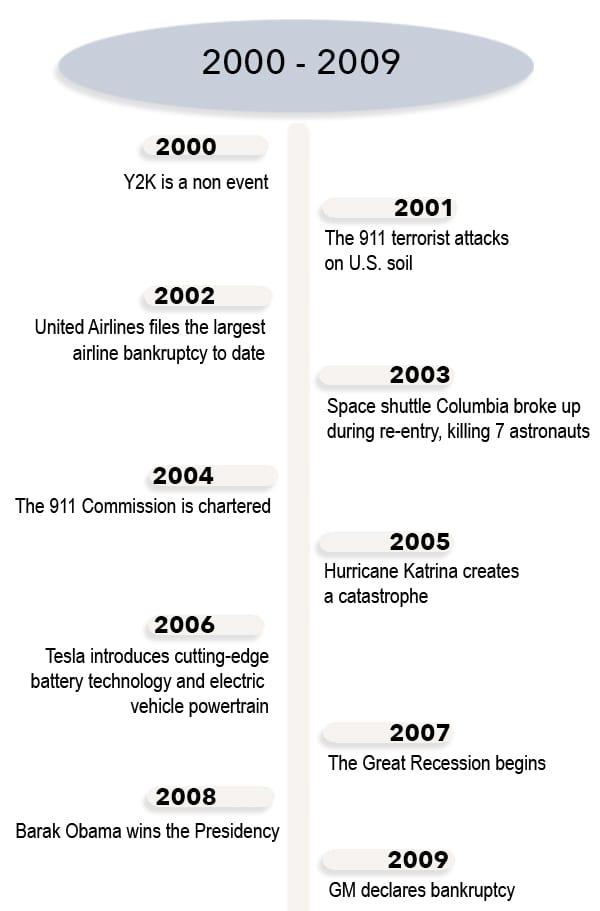 Timeline 2000-2009
